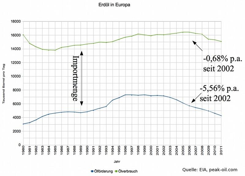 Europa nach dem Peak of Oil