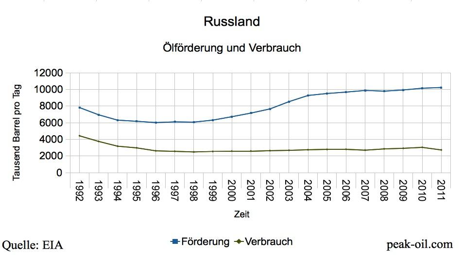 Ölförderung Russland 1992-2011
