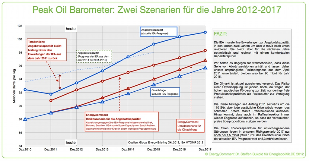 Update: Peak Oil Barometer Oktober 2012 | peak