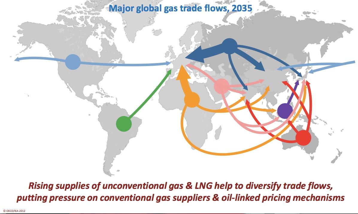 WEO2012: Handelströme für Erdgas in 2035