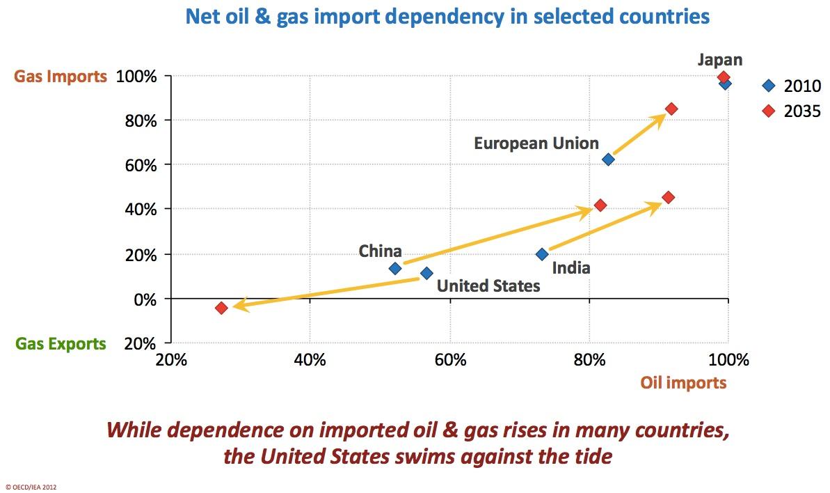 WEO 2012: steigende Abhängigkeit von Öl- und Gasimporten in Europa, Indien, China