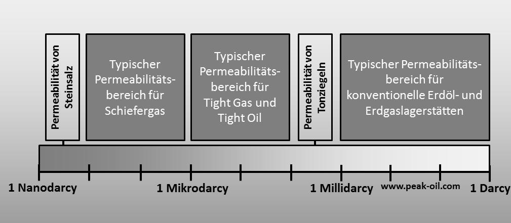 Permeabilität_schematisch