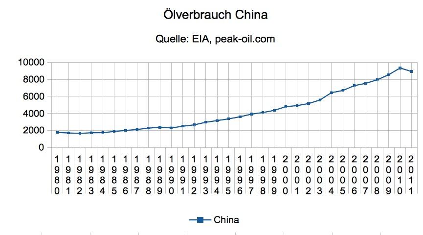 Ölverbrauch China