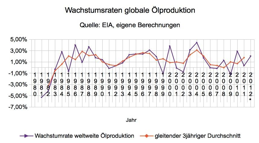wachstumsraten-oelfoerderung-bis-2012