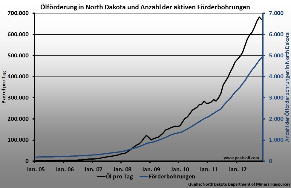 North Dakota Öl Bohrungen und Förderung