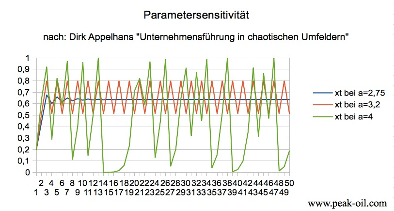 Parametersensitivität