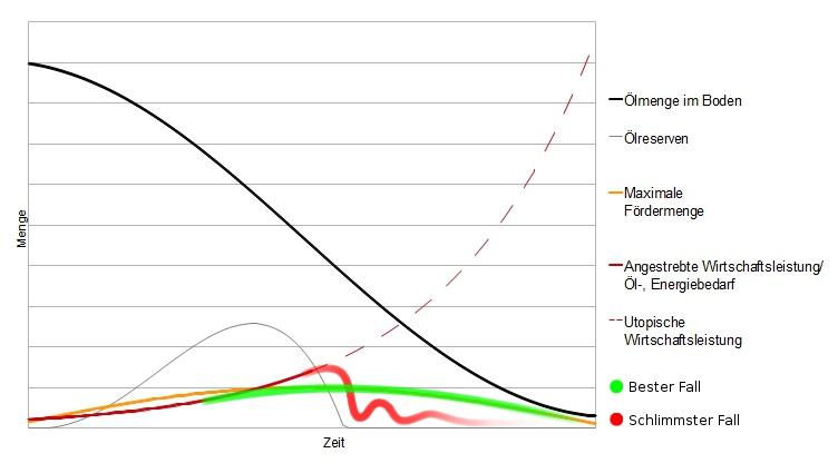 peak-oil-bester-schlimmster-fall-schema
