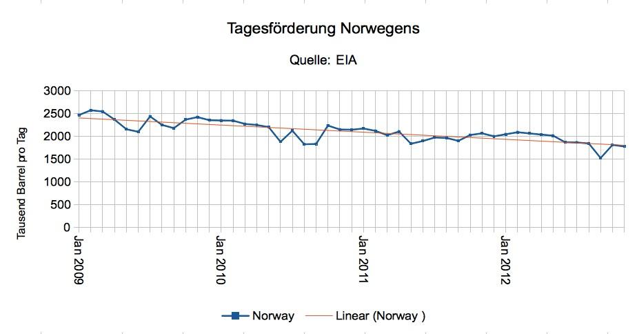 Tagesförderung Norwegens bis November 2012 + Trendkurve (rot)