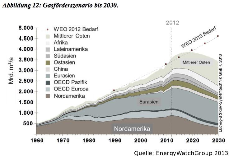 gasfoerderszenario-bis-2013