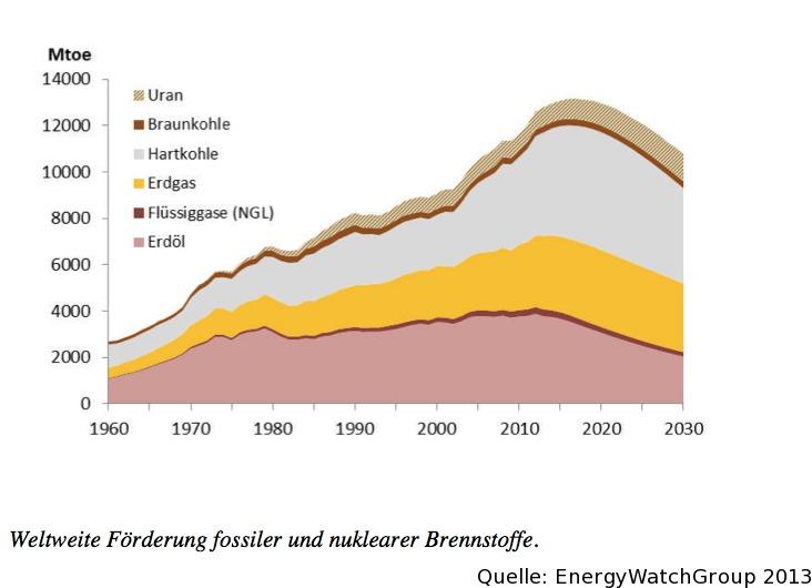 weltweite-foerderung-fossiler-und-nuklearer-brennstoffe