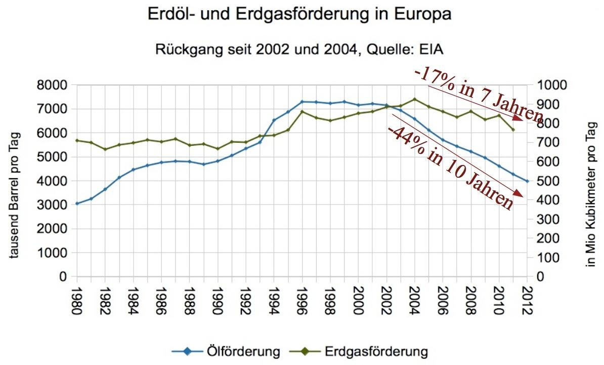 Öl- und Gasförderung in Europa