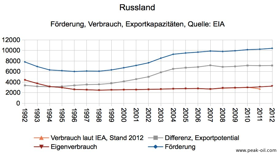 Russlands Öl 2012