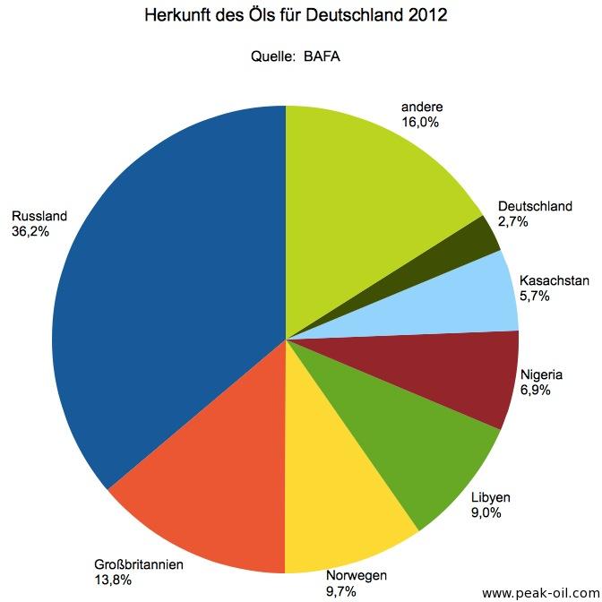 Öl-Lieferländer-Deutschland-2012