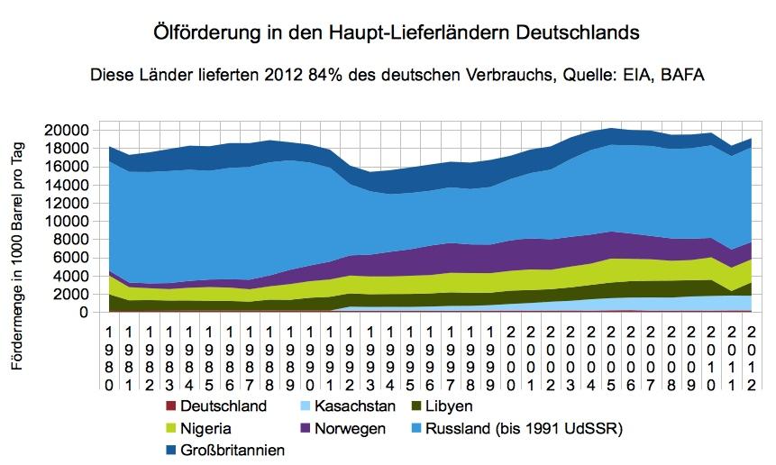 Ölförderung in Deutschlands Hauptlieferländern