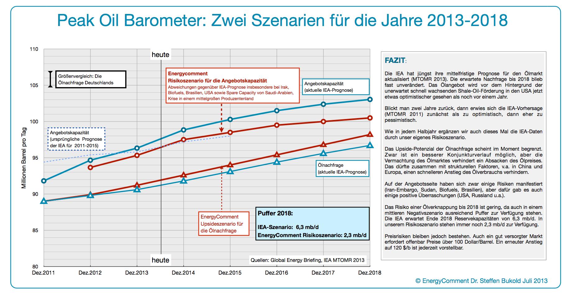 peak_oil_barometer_juli_2013