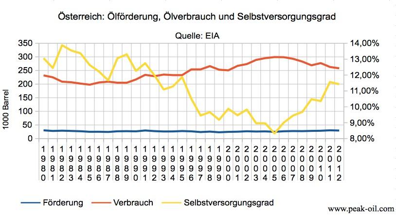 Oesterreich - Foerderung, Verbrauch, Selbstversorgungsgrad
