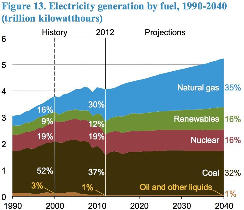 Elektrizitaetserzeugung USA 1990-2040