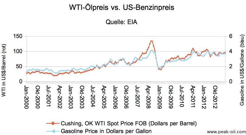 WTI_vs_Gasoline_Juni_2013