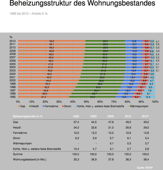 80 der deutschen wohnungen heizen direkt mit l oder gas peak. Black Bedroom Furniture Sets. Home Design Ideas
