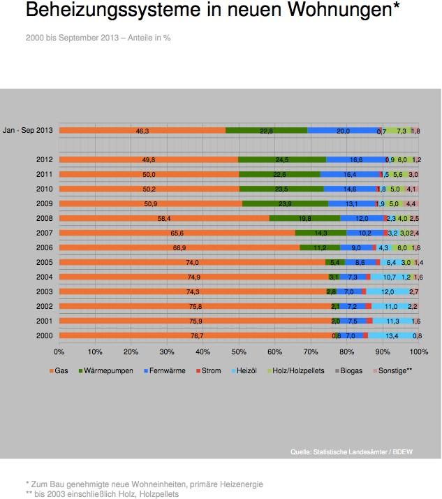Beheizungssysteme in neuen Wohnungen 2013