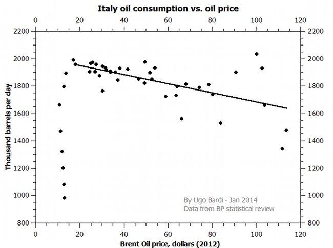 Italien: Ölkonsum vs. Ölpreis