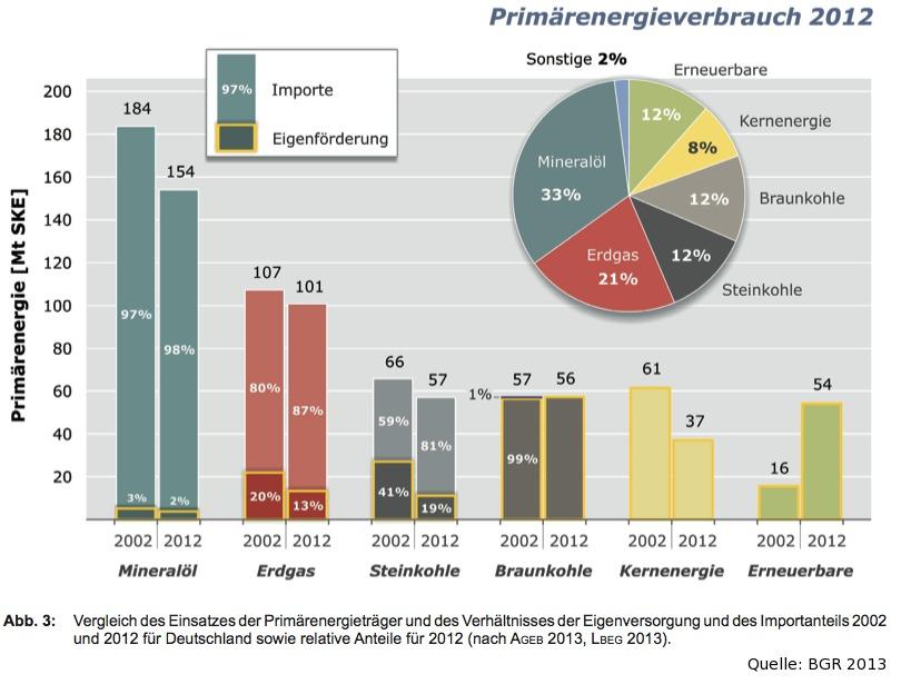 (Fossile) Energieträger 2002-2012 in Deutschland
