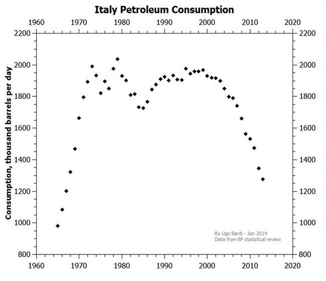 Ölverbrauch Italien