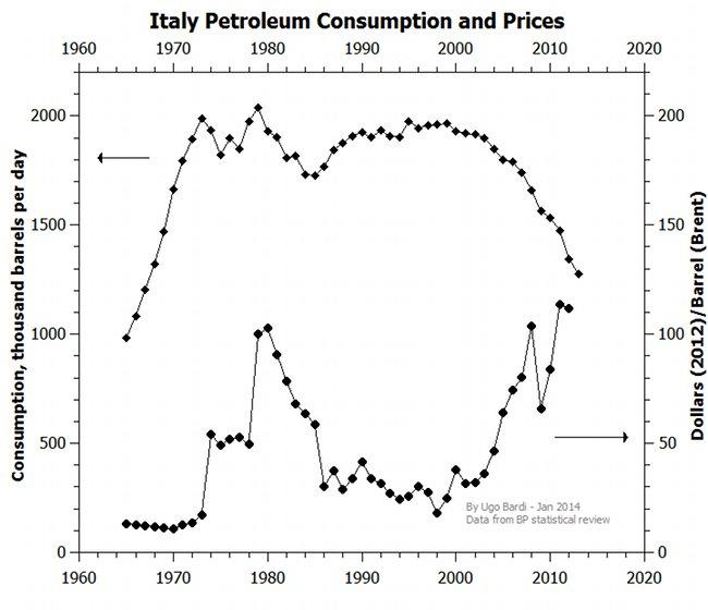 Italien: Ölpreis und Ölverbrauch