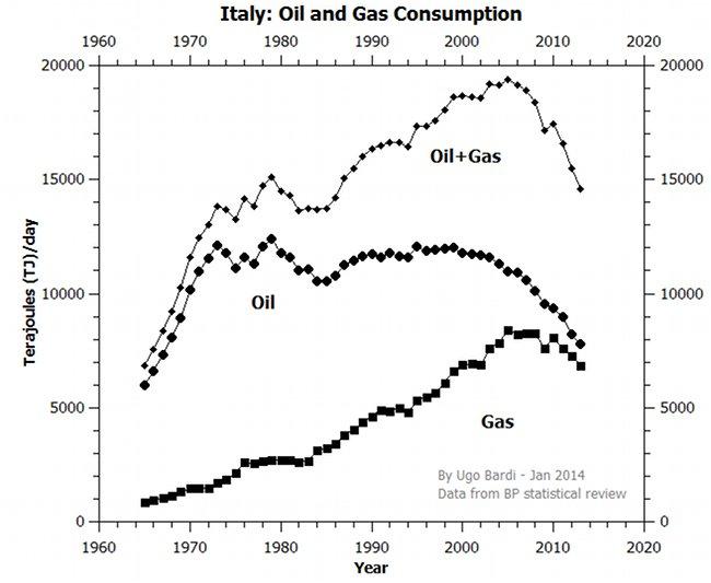 Italien: Ölverbrauch + Gasverbrauch