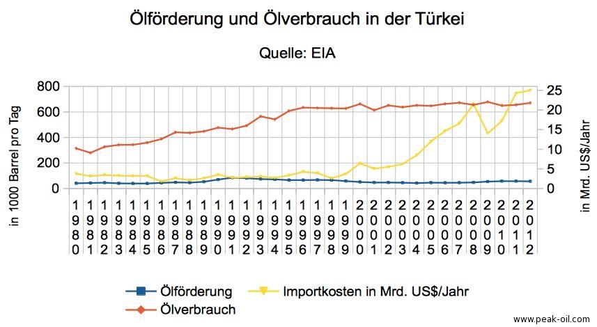 Ölförderung, Ölverbrauch und Ölimportkosten Türkei