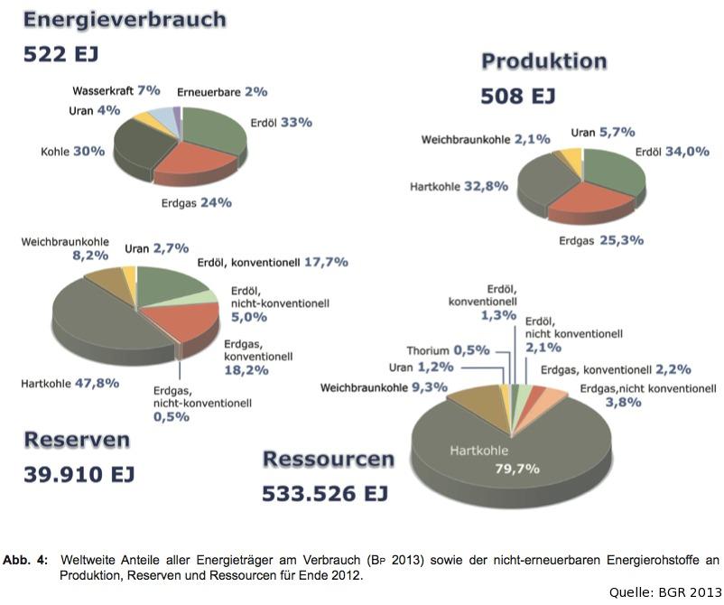 Ressourcen, Reserven und Energieverbrauch global