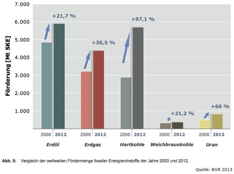Veränderung der Rohstoffförderung 2000-2012