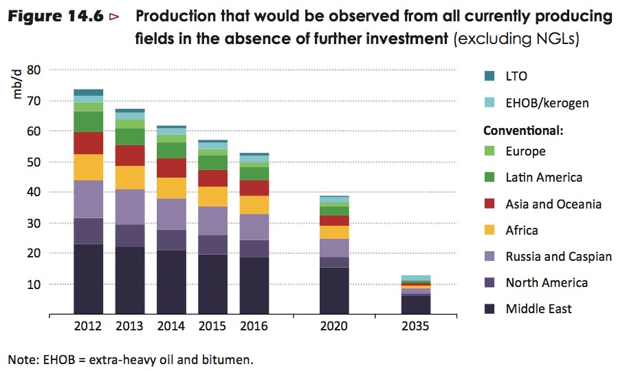 iea - oil production in absence of investment