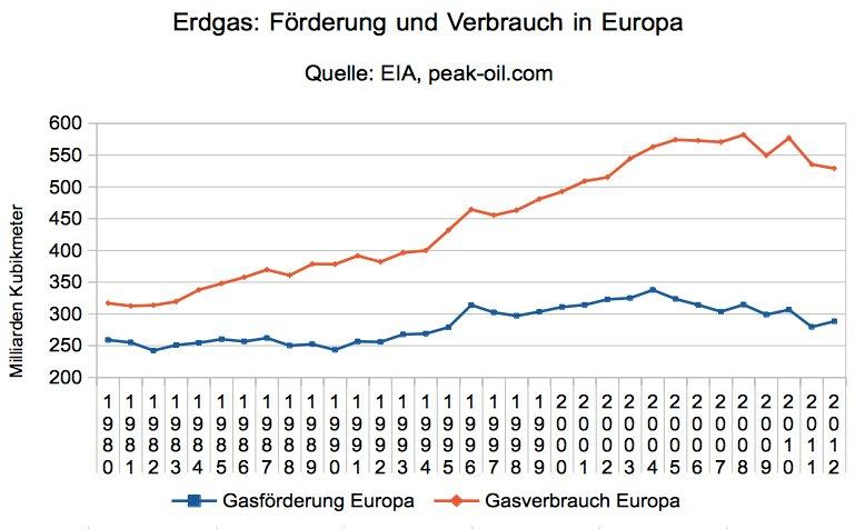 Erdgasfoerderung und Erdgasverbrauch in Europa bis 2012