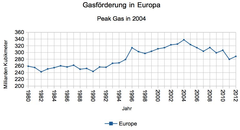 Europa - Peak Gas in 2004