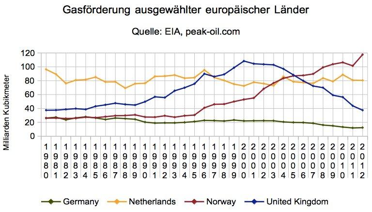 Gasfoerderung Norwegen, Niederlande, Grossbritannien, Deutschland