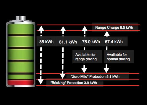 Abbildung 4: Aufteilung der Akkukapazität im Tesla Model S  Quelle: Tesla Motors
