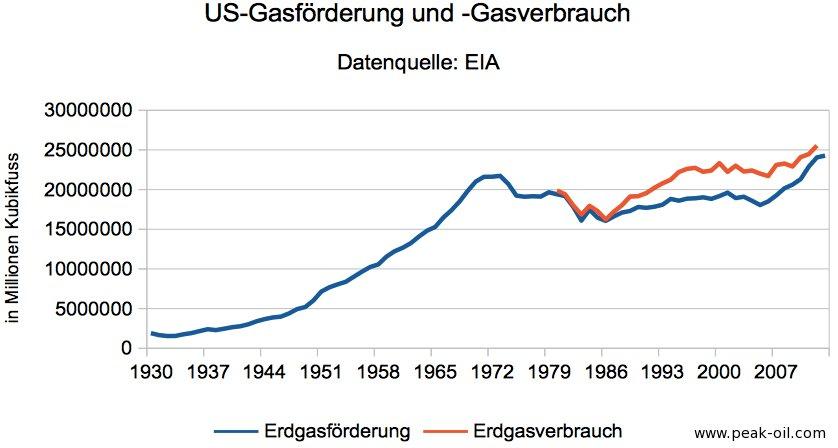 us-gasfoerderung-und-gasverbrauch
