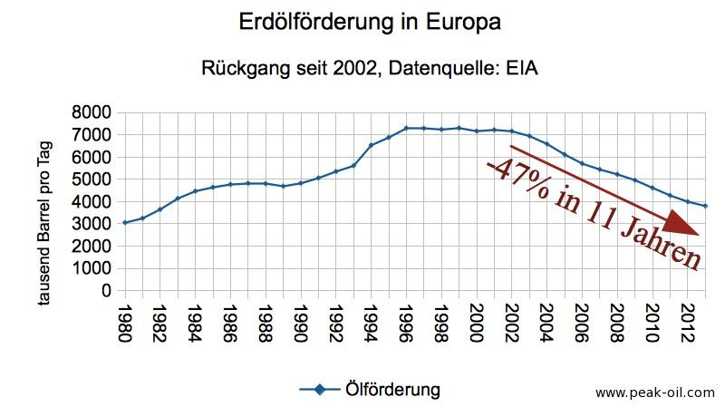 erdoelforderung_europa_bis_2013_peak_oil