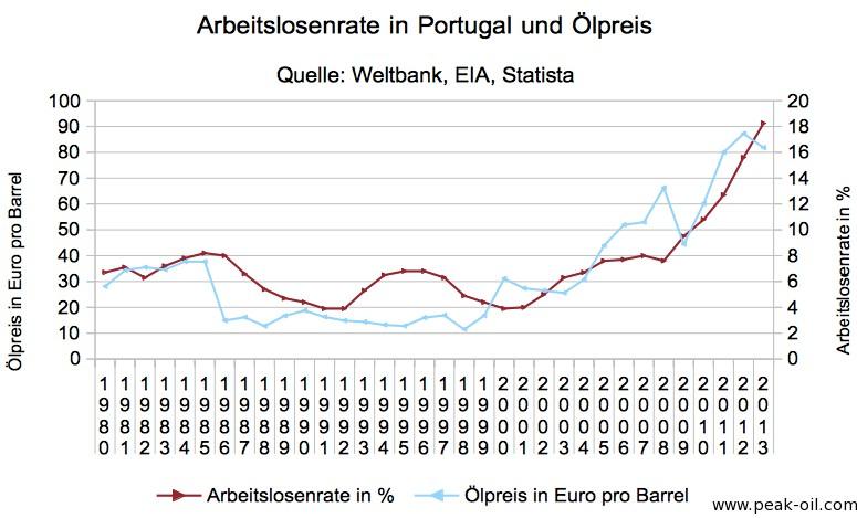 portugal_arbeitslosenrate_oelpreis