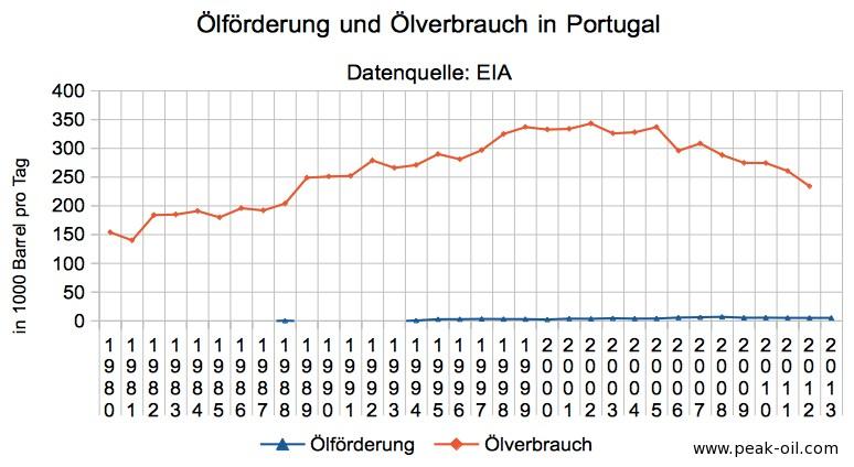 portugal_oelforderung_oelverbrauch