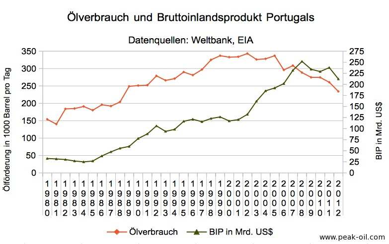 portugal_oelverbrauch_bip