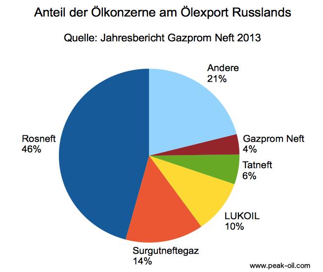 oelexport_russischer_oelkonzerne_rosneft_gazprom_tatneft_lukoil_surgutneftegaz