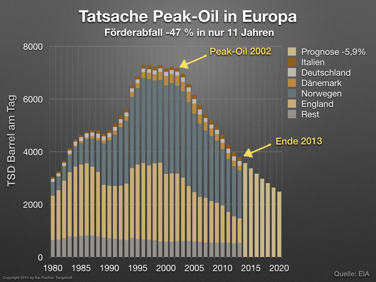 Peak_oil_Europe2_jpg
