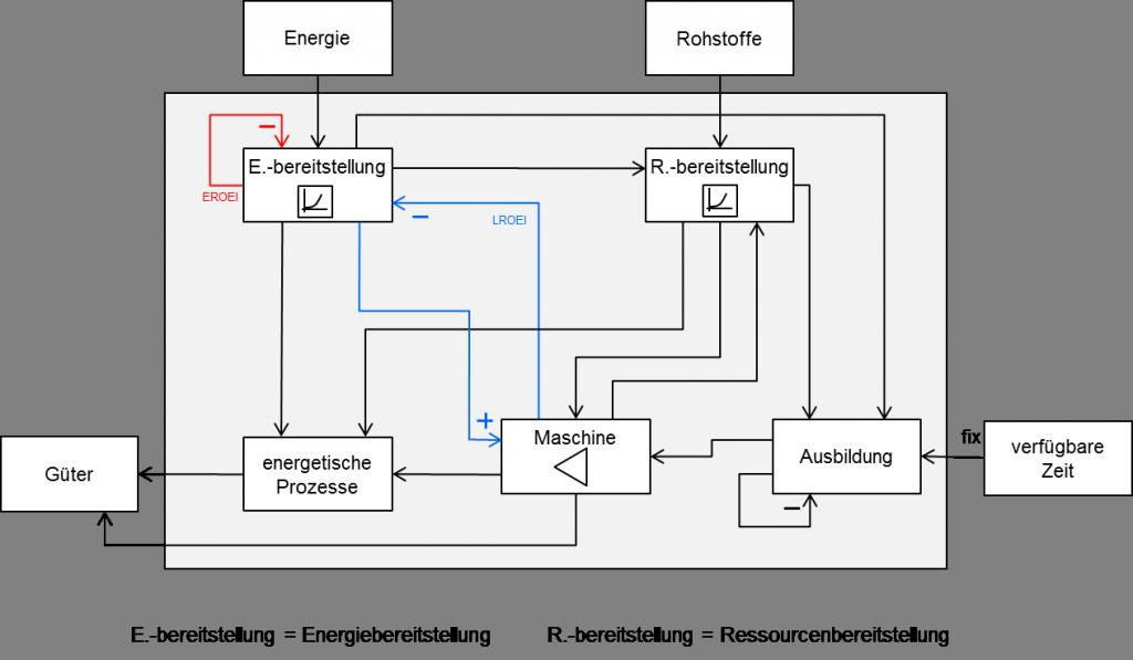 Abbildung 1: Ein Modell zum Zusammenhang Energie, Ressourcen und Produktion