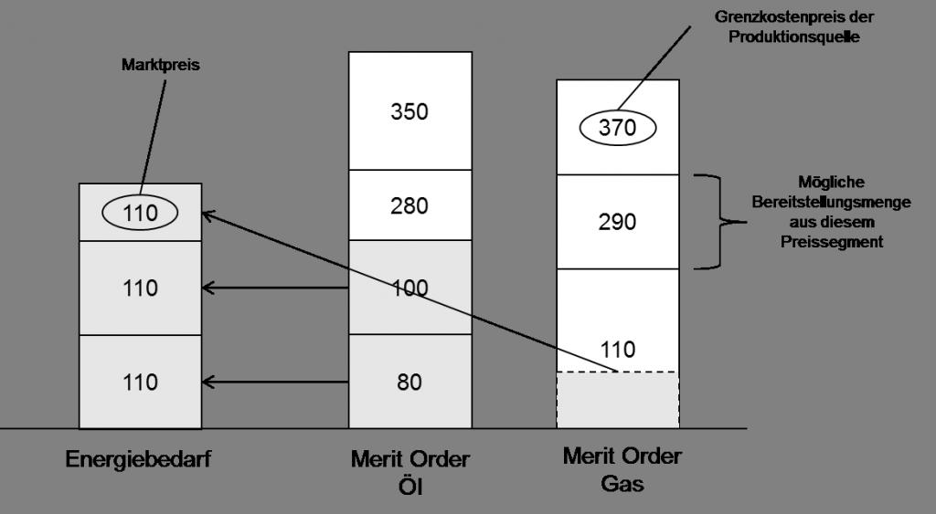 Merrit-Order Prinzip in einem idealen Markt