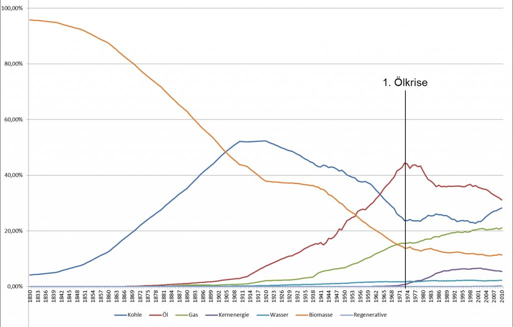 Abbildung 4: Entwicklung der Anteile unterschiedlicher Energieträger
