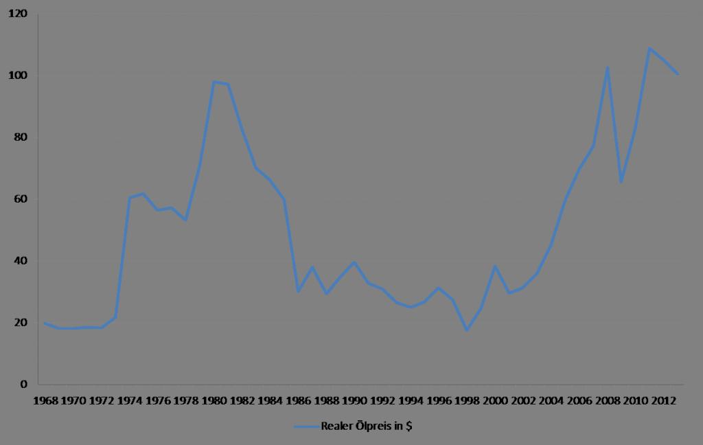 Abbildung 5: Entwicklung des realen Ölpreises