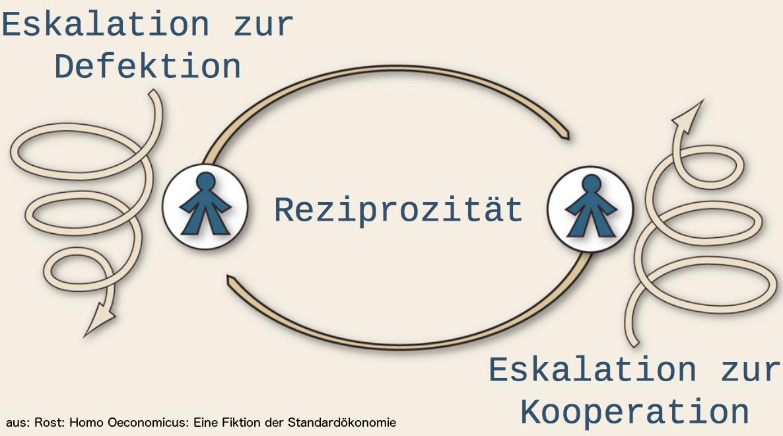 eskalationsspirale-reziprozitaet