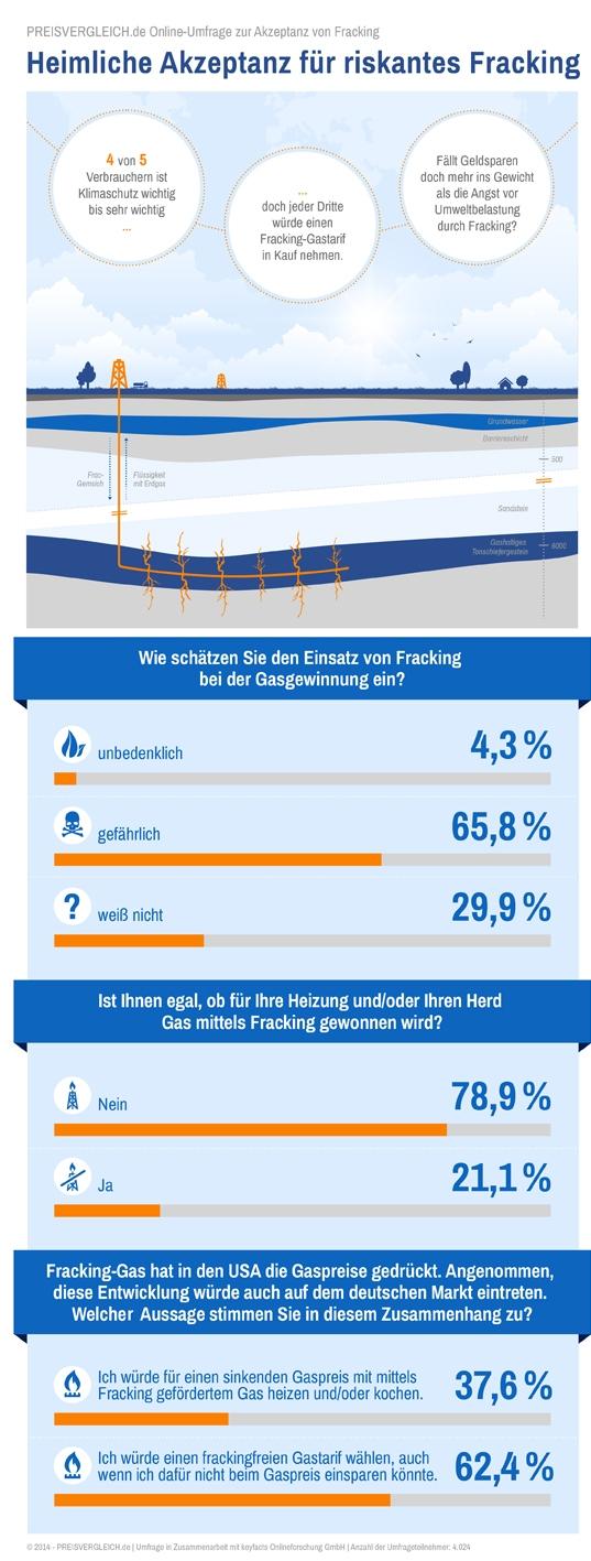 preisvergleich-fracking-umfrage